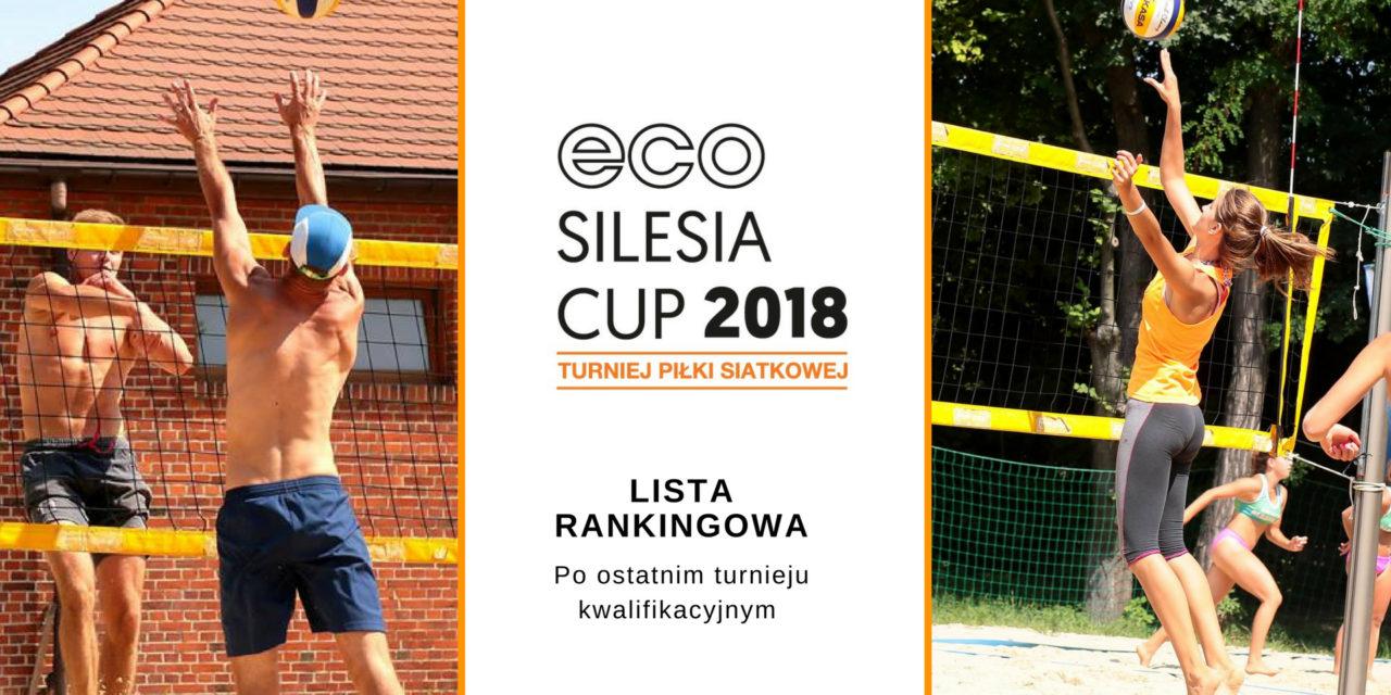 Lista rankingowa Eco Silesia Cup